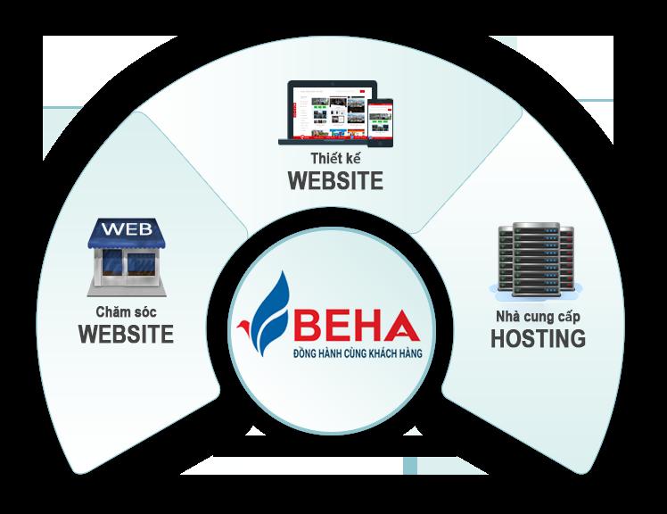 Công ty Thiết kế website tại Đà Nẵng - BEHA.vn