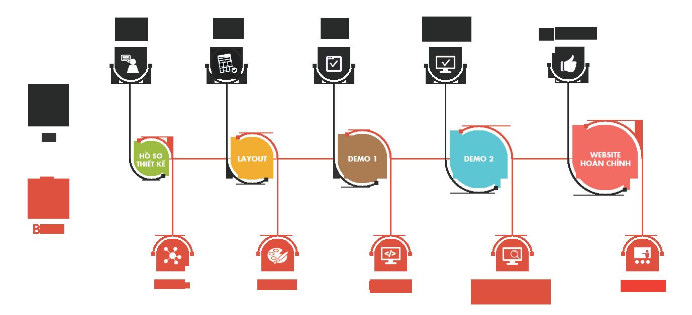 Quy trình thiết kế web hà nội