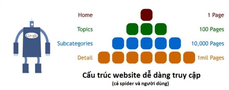 Tạo dựng cấu trúc website tốt có lợi cho SEO