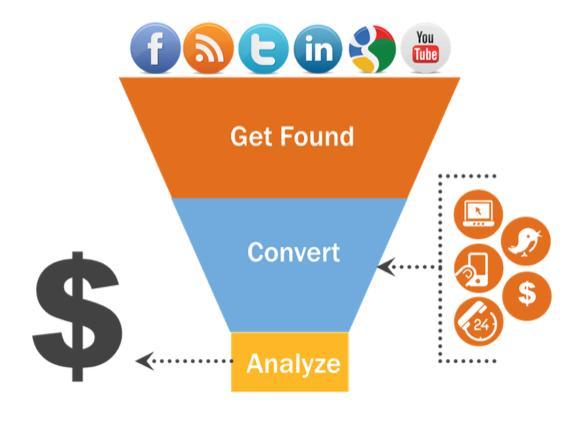 Những điều căn bản về phễu marketing