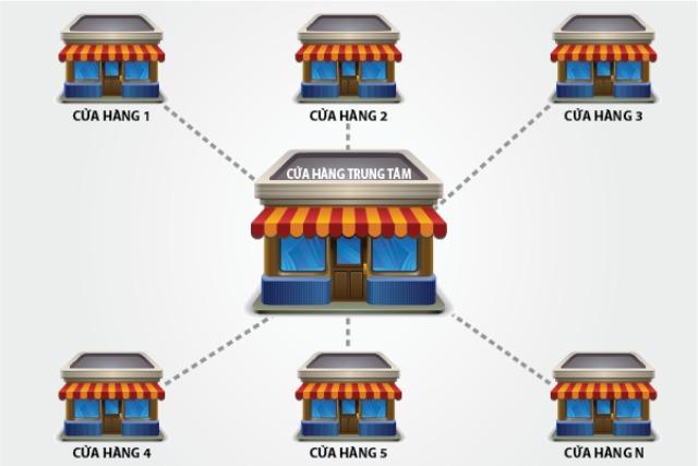5 nhân tố cần ghi nhớ khi xây dựng mô hình chuỗi